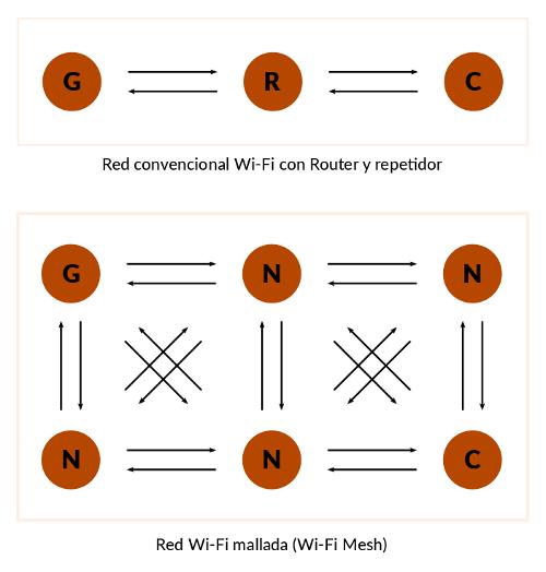 Red Convencional y Red Wifi Mesh