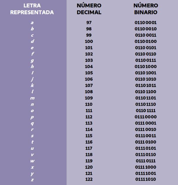 Letras minúsculas en codificación ASCII a-z decimal y binario (unos y ceros)